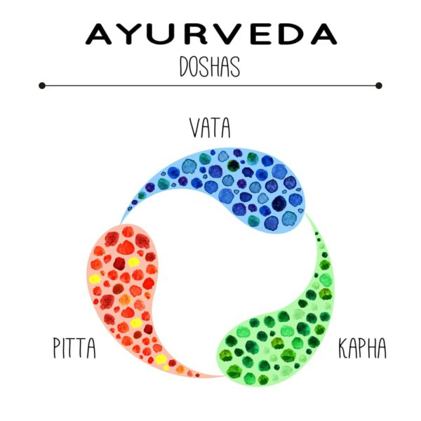 ayurveda doshas, 3 doshas in ayurveda, what are doshas in ayurveda, ayurveda dosha explained