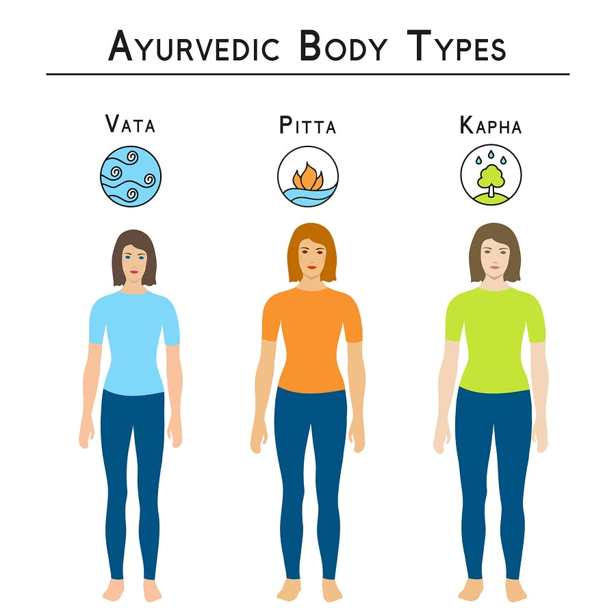 what is ayurveda about