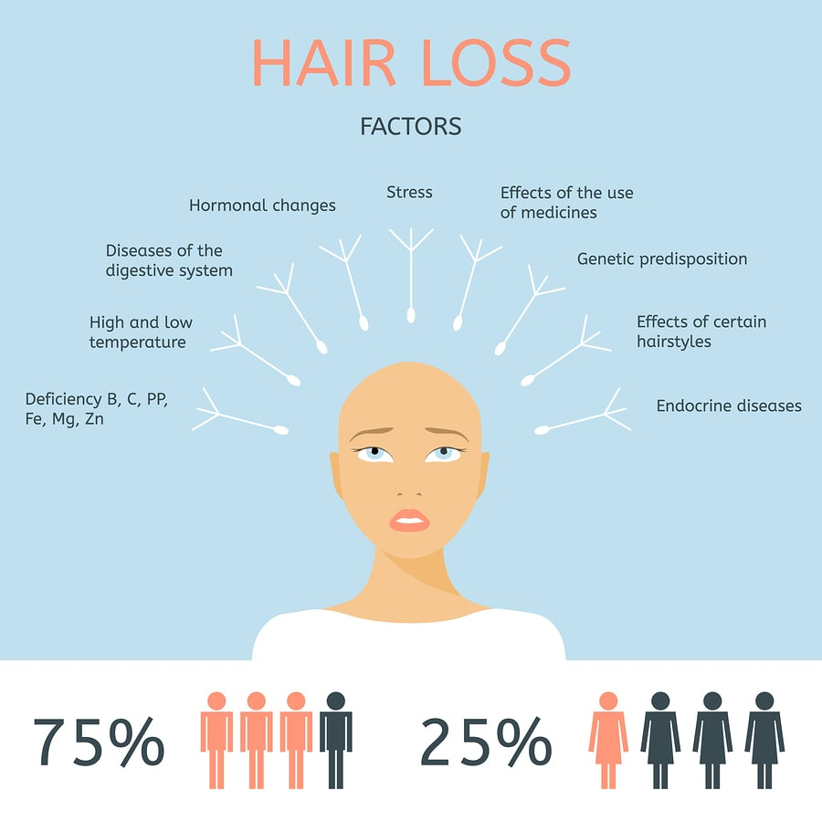 ... causes hair loss and what you should look out for to know if your hair