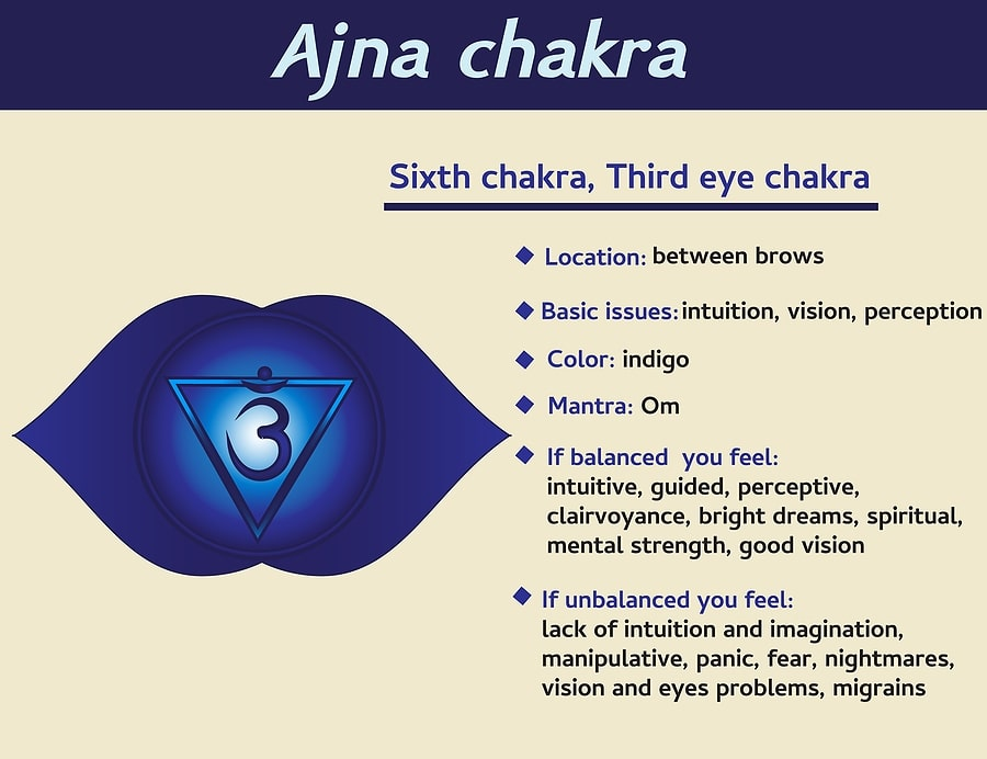 best chakras for essential oils